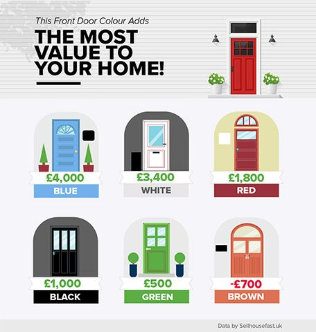 front door stats - this front door colour adds the most value to your home - inspiration - goodhomesmgaazine.com